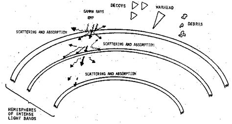 Tesla Shield Generator Associated Papers Some Characteristics Of The Phase