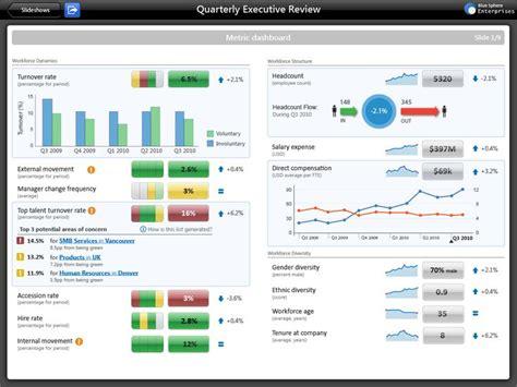 executive dashboard templates hr dashboard exle dashboards