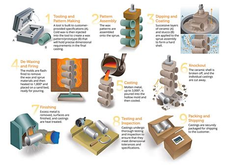 pattern making foundry pdf pennsylvania precision cast parts investment casting process