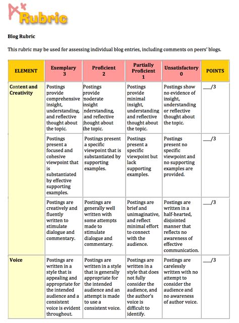 mobile project technology assesment report template two handy blogging rubrics for teachers to use with their