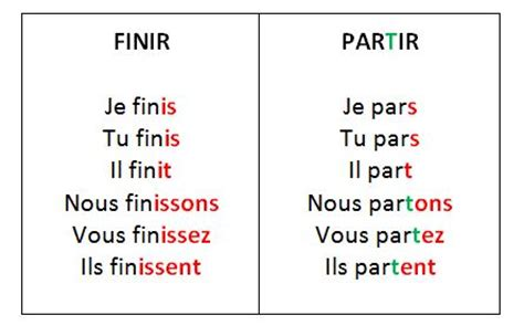 ir verb pattern french all worksheets 187 er ir re verbs worksheets free