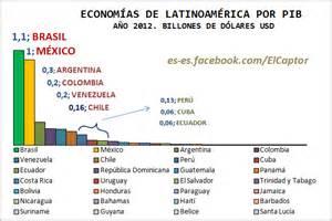 gobierno de salinas pib en mexico el pib de la econom 237 a de am 233 rica latina gr 225 fico por