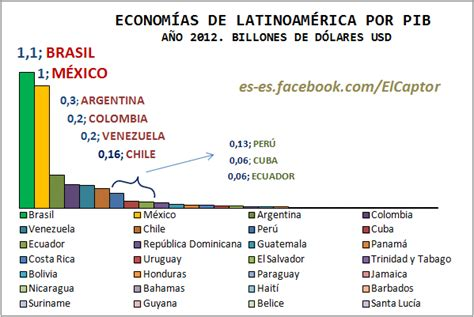 cual es la inflacion en mexico 2016 el pib de la econom 237 a de am 233 rica latina gr 225 fico por
