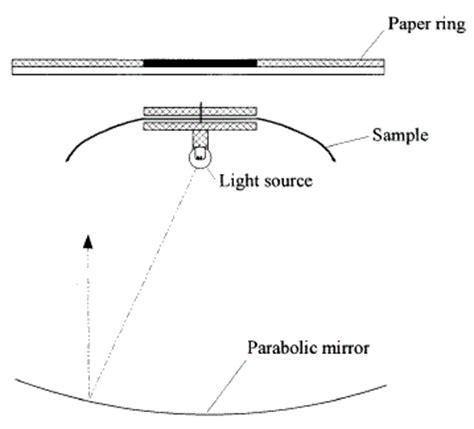 cusick drape tester what is drape cusick drape test textile learner