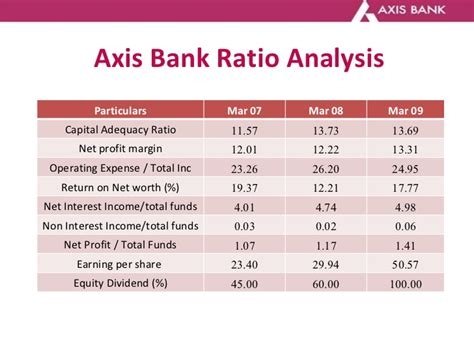 axis bank market axis bank home loan interest rates trend home review