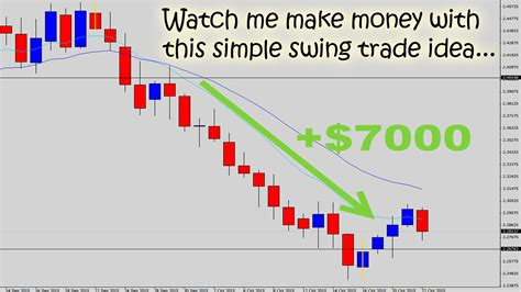 swing trade live trade videos price action swing trading tutorials