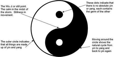 what does the yin yang symbolize could the peace symbol be viewed as similar