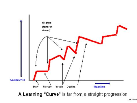 a typical learning curve