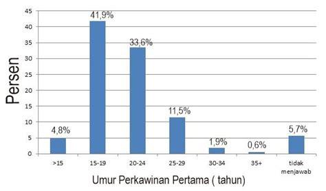 Makalah Pergaulan Bebas Hamil Diluar Nikah Pernikahan Dini Dan Peran Penting Pik Remaja Dalam