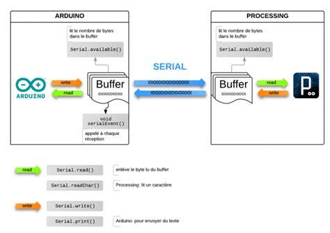 serial read processing arduino communication wikimal