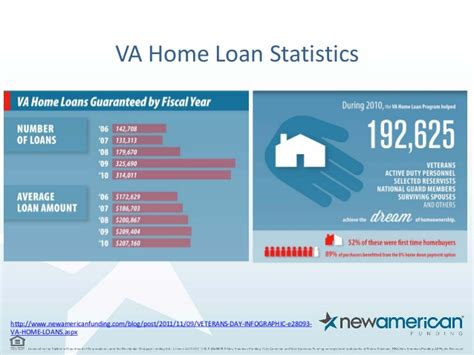 home loan options for veterans and soldiers new american