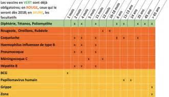 Calendrier Vaccins Infographie Le Nouveau Calendrier 2018 Des Vaccins