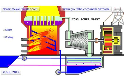 How Does A Planter Work by Coal Power Plant