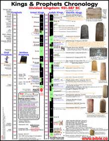 bible chronology of of judah israel solved divided