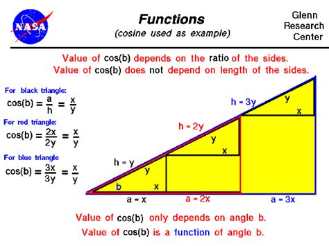 what is template function functions using cosine as exle