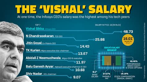 vishal sikka s exit wipes out rs 16 000 crore from infosys