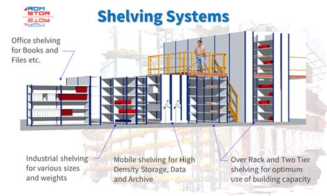 Racking Systems Uk by Shelving Systems Overview Romstor Projects