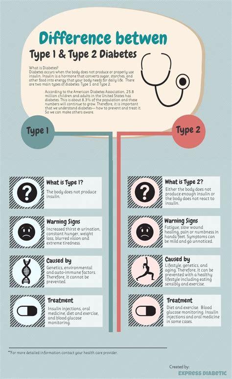 best 25 type 1 diabetes symptoms ideas on