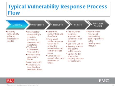 vulnerability assessment process flowchart nazira omuralieva susan kaufman improving application