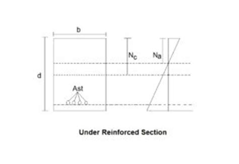 balanced section reinforced concrete balanced under reinforced and over reinforced section