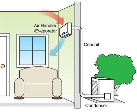 what is the best air conditioning for a bedroom