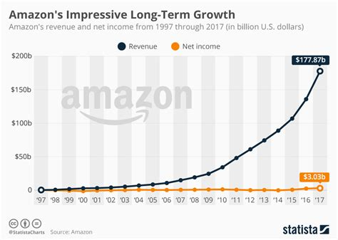 chart amazon dwarfs u s retailers in terms of market cap chart amazon s impressive long term growth statista