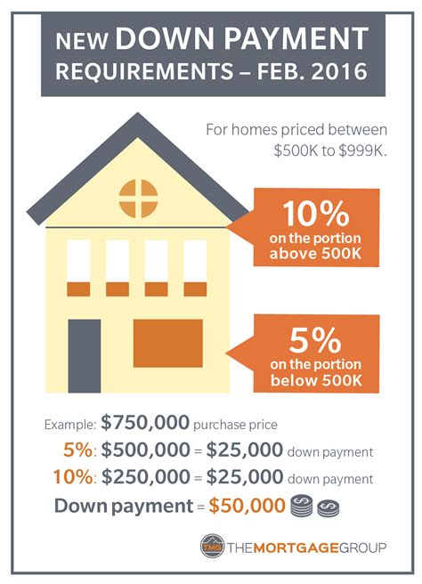 how much is a good downpayment on a house how much is a downpayment on a house 28 images mortgage facts the connection