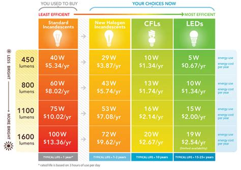energy of light calculator led light design led light savings calculator led