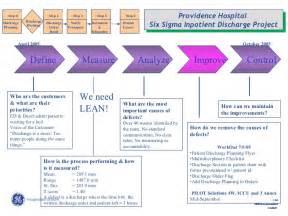 Define Arrange improving the discharge process three hospitals perspective