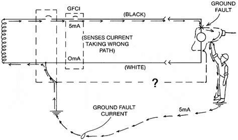 design fault definition ground fault circuit breaker schematic efcaviation com