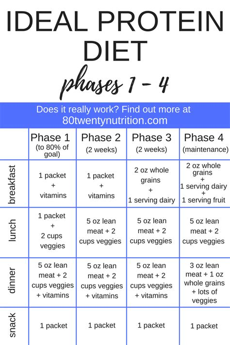 ideal protein diet plan ideal protein meal plan phase 1 pdf