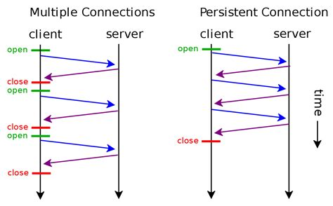 Vs Connection file http persistent connection svg wikimedia commons