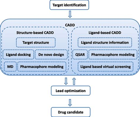 drug design discovery journal computational methods in drug discovery pharmacological