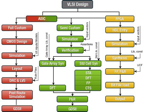 layout verification in vlsi 3st technologies vlsi embedded matlab java net
