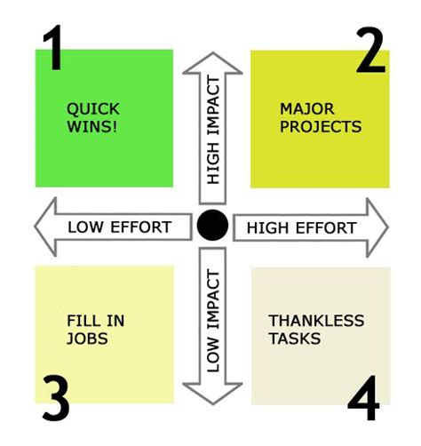 Impact Or Effort Matrix Six Sigma Terminology Effort Vs Impact Matrix Excel Template