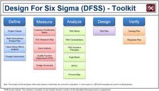 Design Programs Online design for six sigma acuity institute