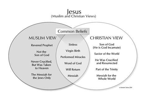 christianity judaism islam venn diagram venn diagram of christianity islam and judaism gallery how to guide and refrence