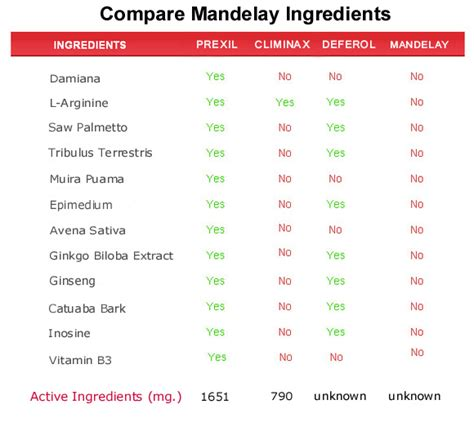 what are the ingredientsin plantabbs prolong wait is mandelay gel a scam find out in our mandelay enhancement review for the week of