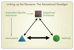 the educational paradigm e learning modules