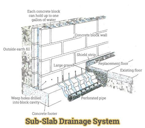sub slab drainage systems basement drain ohio