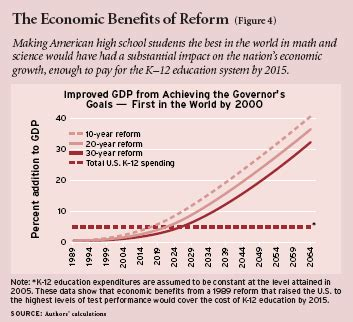 Toward The Next Economics And Other Essays by Costs And Benefits Of Economic Growth Essay