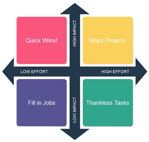 Editable Impact Effort Matrix Templates Impact Effort Matrix Excel Template