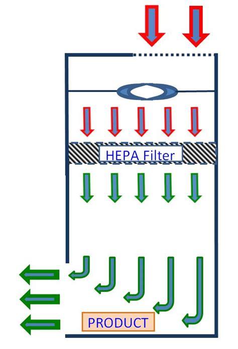 vertical laminar flow laminar flow clean air equipment for the workplace