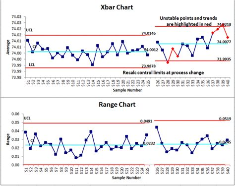 a guide to control charts