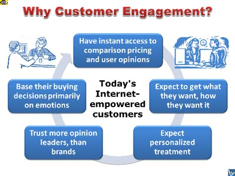 customer experience vs customer engagement a customer engagement benefits connecting with customers