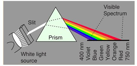 Visible Light Definition by Why Is The Sky Blue And Why Is The Sunset And Orange