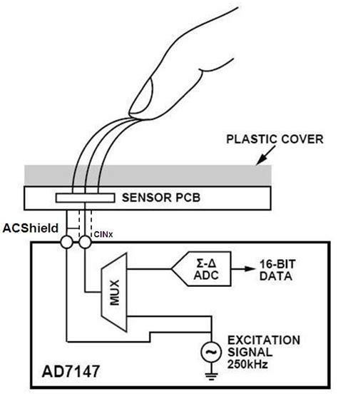 how does a capacitive sensor work ac shield enhances remote capacitive sensing analog devices