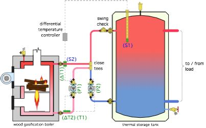 designing wood gasification boiler protection systems: t