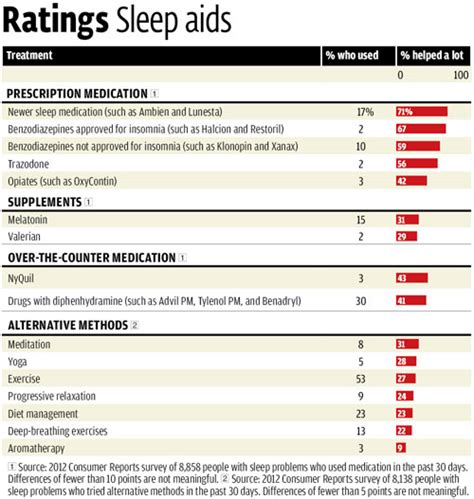 consumer reports beds insomnia treatments consumer reports magazine