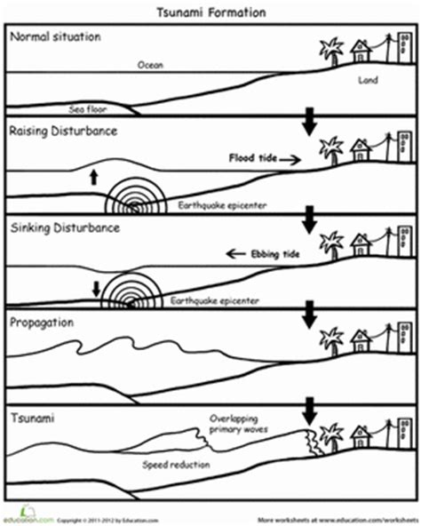 Tsunami Worksheet by How Tsunamis Are Formed Worksheet Education